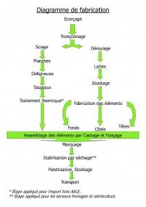 diagramme_de_fabrication
